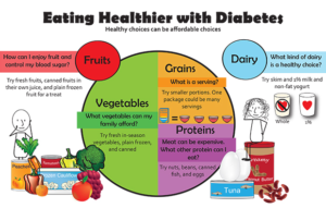 """Eating Healthier with Diabetes"" plate"