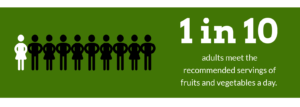 1 in 10 adults meets the recommended servings of fruits and vegetables a day.