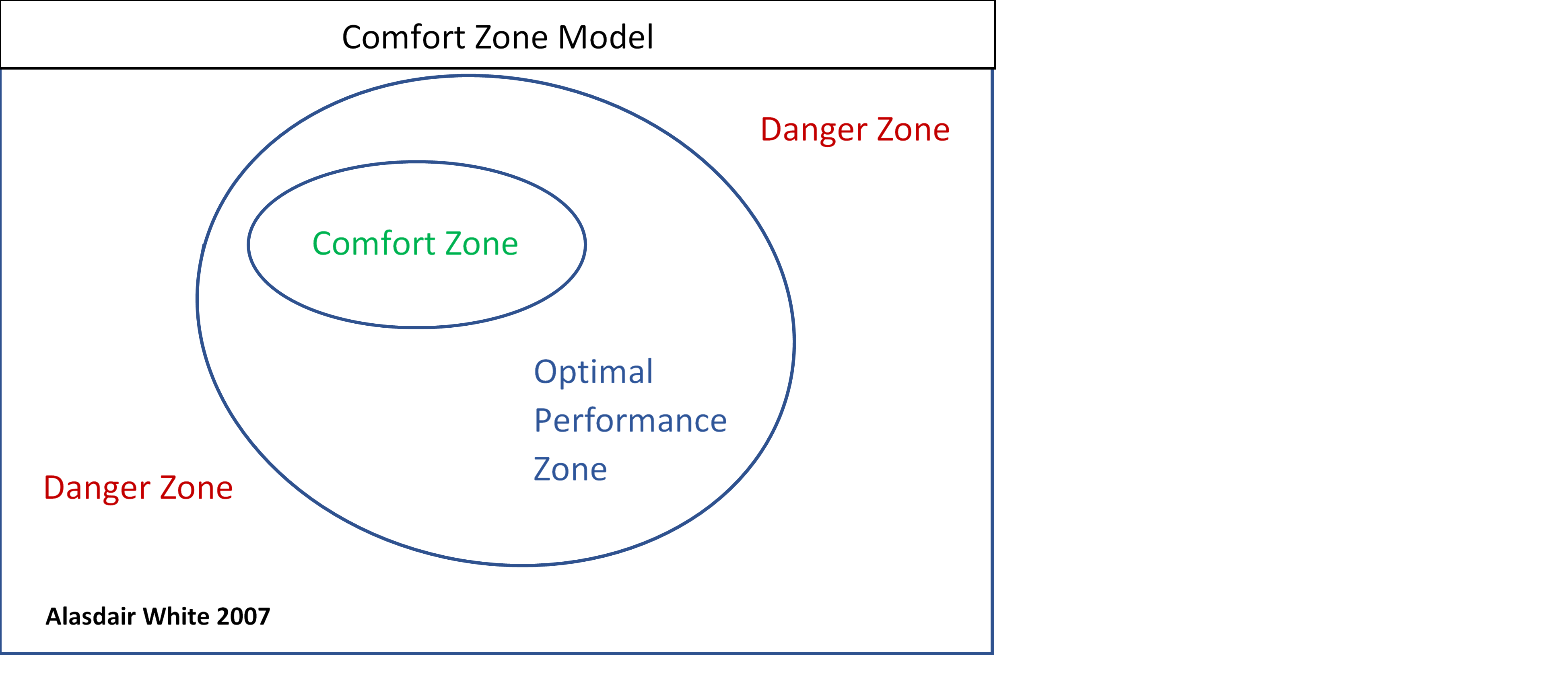 model of comfort zone by white 2007